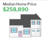 Median Home Price Cape Coral